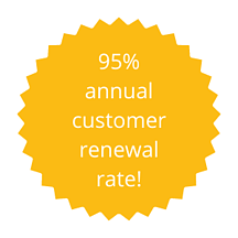 95% renewal rate! (3)
