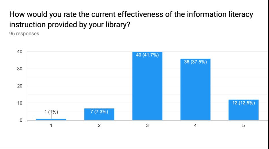 effectiveness of instruction 2