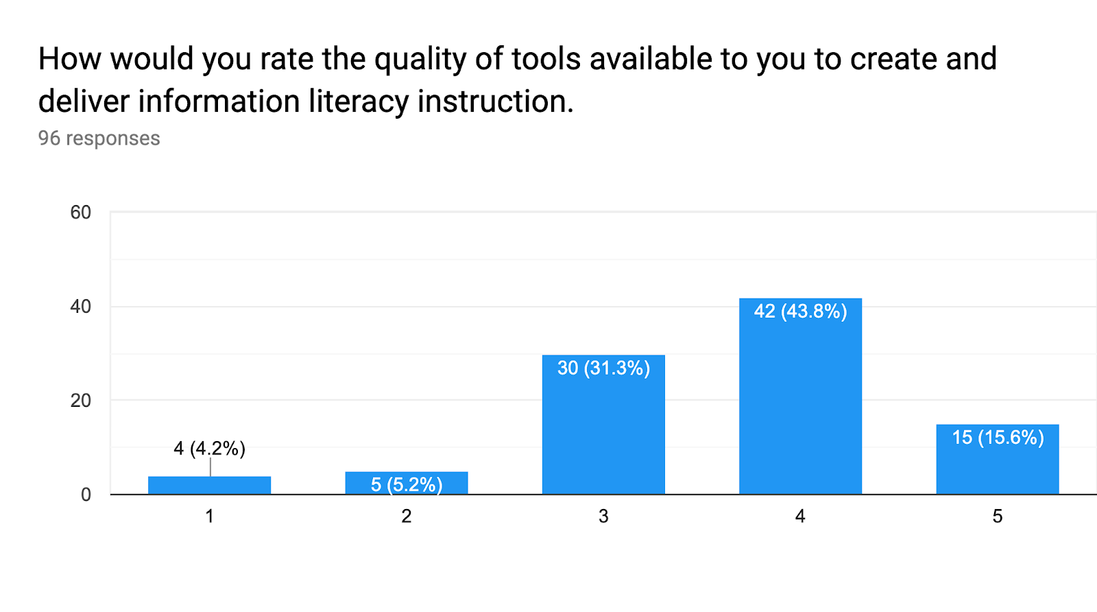 Forms response chart. Question title: How would you rate the quality of tools available to you to create and deliver information literacy instruction.. Number of responses: 96 responses.