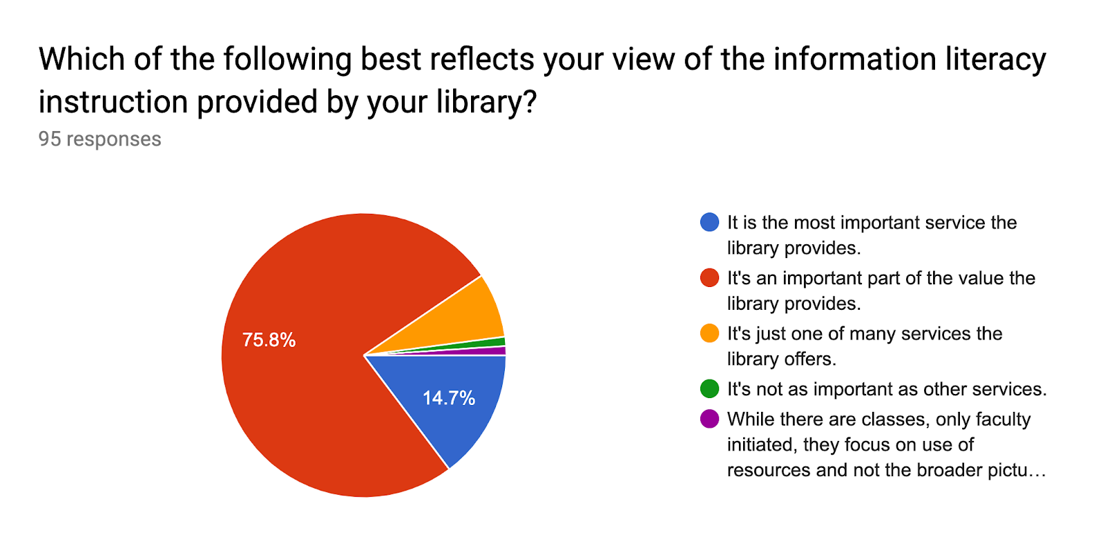 Forms response chart. Question title: Which of the following best reflects your view of the information literacy instruction provided by your library?. Number of responses: 95 responses.