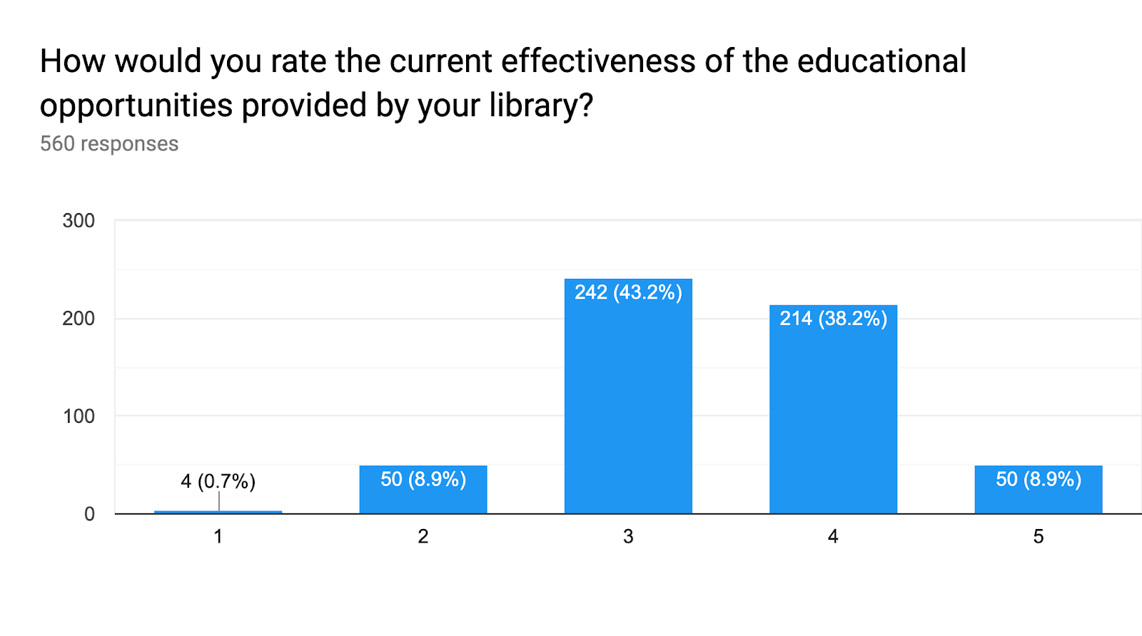 Forms response chart. Question title: How would you rate the current effectiveness of the educational opportunities provided by your library?. Number of responses: 560 responses.