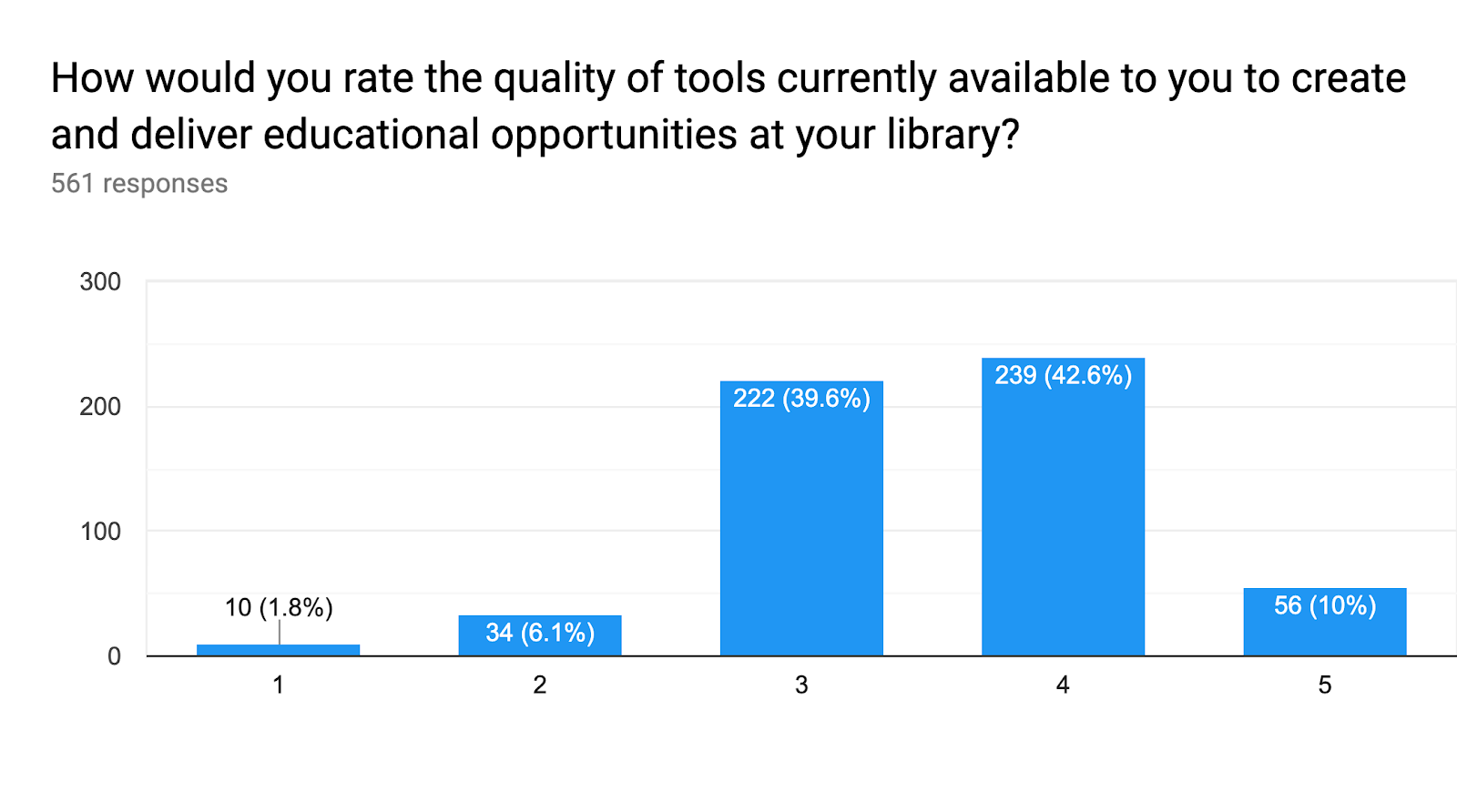 Forms response chart. Question title: How would you rate the quality of tools currently available to you to create and deliver educational opportunities at your library?. Number of responses: 561 responses.
