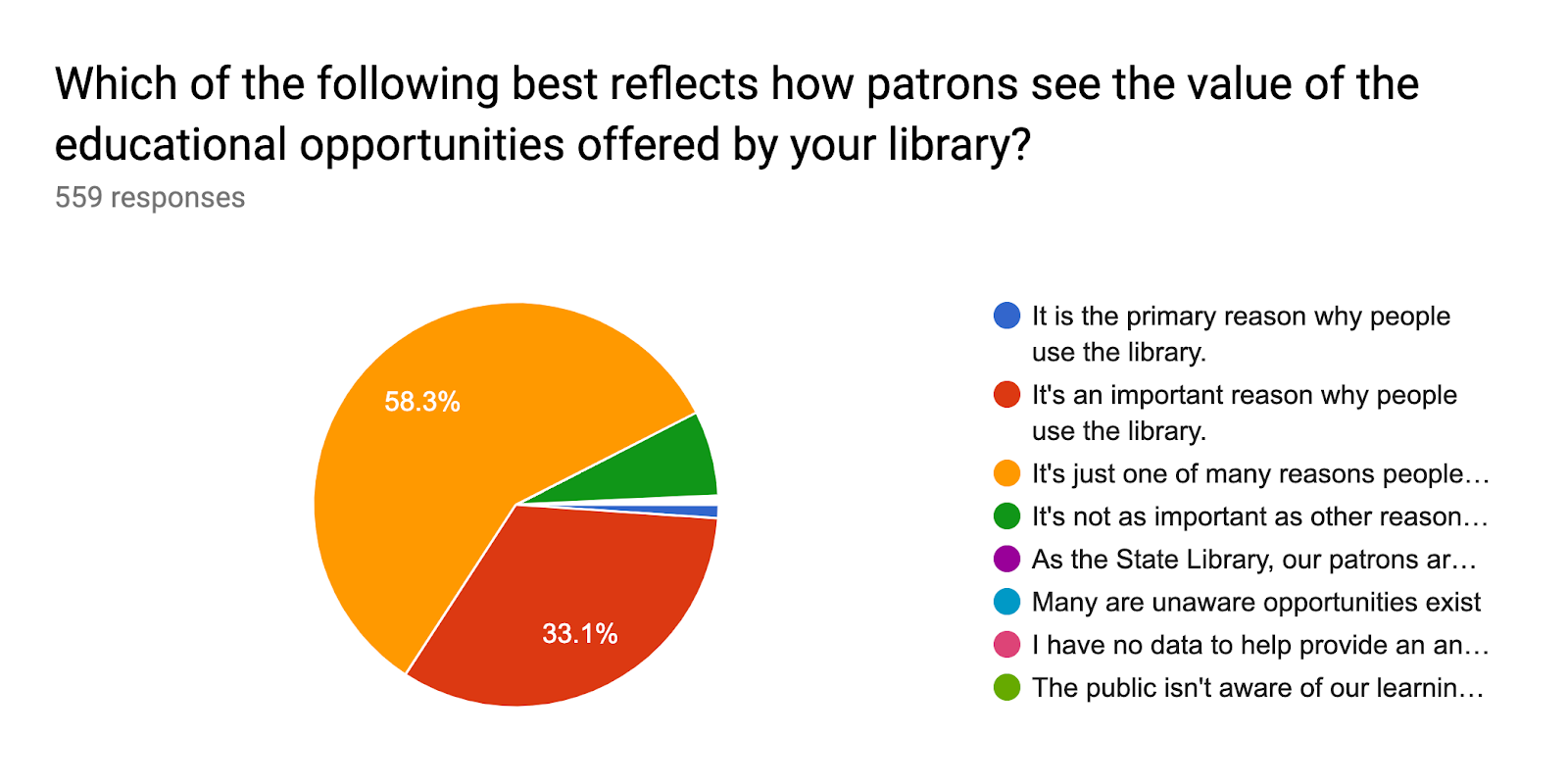 Forms response chart. Question title: Which of the following best reflects how patrons see the value of the educational opportunities offered by your library?. Number of responses: 559 responses.